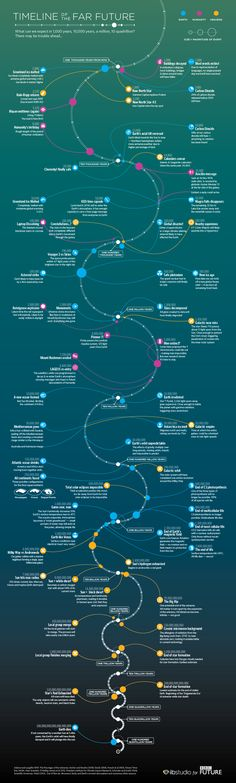 Have you ever wondered what might become of our planet, humanity or space millions of years from now? Here is a timeline that takes you down that road of evolution - enjoy: What events have you for...  Timeline of the Future