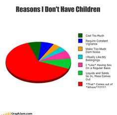 Reasons I don't have children