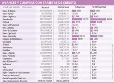 Bancolombia, Davivienda y Colpatria movieron 50% de compras con crédito