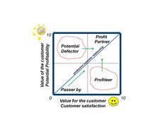 There are only four types of customers | Wil Wurtz | Pulse | LinkedIn