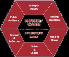 What Does Project Based Learning Look Like? - Center for Project Based Learning (PBL) - Sam Houston State University