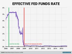 The Federal Reserve last raised interest rates on June 29, 2006. As the economy began deteriorating in late 2007, the Fed started cutting rates, eventually reaching a target rate of zero on December 16, 2008, where rates have remained for the last seven years.