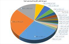 مصر تتغلب على السعودية والامارات من حيث عدد المتاجر الالكترونية