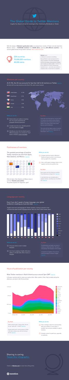 The Global Guide to Twitter Mentions: Insights You Need to Know - #Infographic #Twitter #Socialmedia