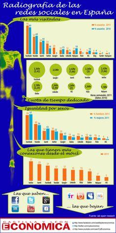 Radiografía de las redes sociales en España #infografia #infographic #socialmedia