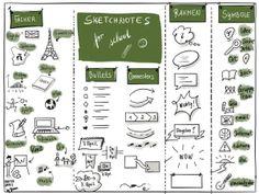 Sketchnotes für die Schule. Sketchnotes for School. Visual  notes. Visual Facilitation . Education .