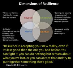 Resilience is the ability to modulate and constructively harness the stress response—a capacity essential to both physical and mental health. Emotional Resilience, Emotional Regulation, Resilience Quotes, What Is Emotional Intelligence, Emotional Strength, Therapy Tools, Art Therapy, Stress Management, Trauma