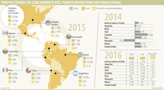 Brasil, México y Perú, los más afectados con la revisión de crecimiento del FMI