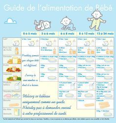 Allaitement et diversification alimentaire My Bebe, Bebe Baby, Baby Cooking, Baby Boom, Baby Health, Newborn Pictures, Kids Education, Baby Care, Kids And Parenting