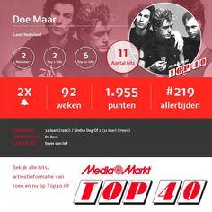 Gegevens van Doe Maar in de Nederlandse Top 40