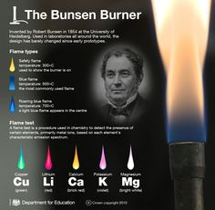Infographic. flame test of elements based on spectral emission when heated | Repinned by @emilyslutsky