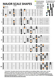 guitar scales infographic - Buscar con Google