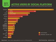 User in der digitalen Welt: 3,6 Milliarden Mobile, 3 Milliarden Internet, 2 Milliarden Social Media   Kroker's Look @ IT
