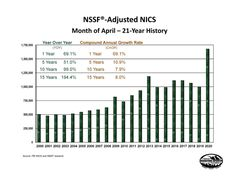 April 2020 had the highest number of NSSF-adjusted NICS checks on record for the month of April in the… Criminal Background Check, Gun Rights, Personal Defense, Keep Up, Guns, Banner, American, Weapons Guns