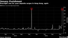 In my article yesterday, I said bitcoin would hit an all-time high and then have a correction because it was overbought due to extreme speculation from China. It didn't take long for that prognostication to come to fruition as bitcoin hit an all-time high on some exchanges before crashing 23%. The Coindesk website has an…