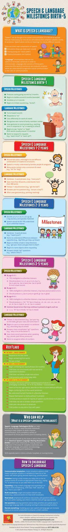 speech & language development & milestones