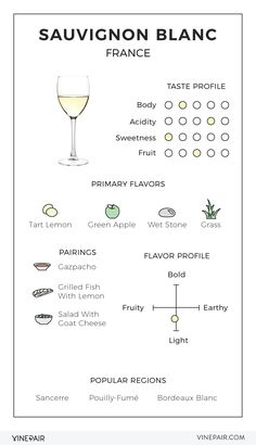 The VinePair Illustrated Guide to Sauvignon Blanc from France - Here's everything you need to know about pairing and experiencing the aromas of Sauvignon Blanc.