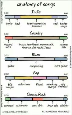 Anatomy of songs!