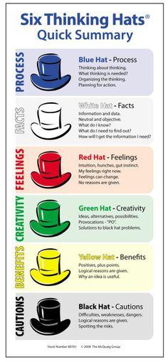 Six thinking hats #infografia #infographic