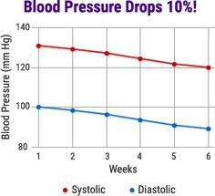 Blood Pressure Medications  Blood Blood Pressure Chart And Lower