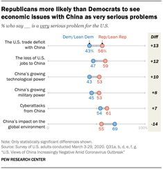 Republicans more likely than Democrats to see economic issues with China as very serious problems Source: Pew Research Center Social Science Research, Pew Research Center, Content Analysis, Nation State, Public Opinion, Social Trends, Knowledge, Politics, Positivity