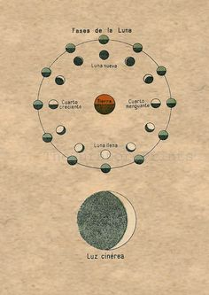 Moon Phases and Earthshine Astronomy - Fases de la Luna