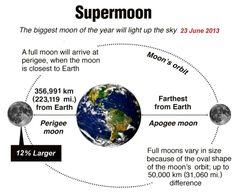 La plus grosse pleine #lune du #23 Juin 2013 quand l'#astrologie et l'#astronomie se rencontrent … | L'actualité de Lunesoleil