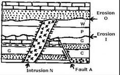Basic geologic principles: Laws of original horizontality