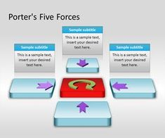 welding industry porters analysis Industry analysis: the five forces michael porter has identified five forces that are widely used to assess the structure of any industry porter's five forces.