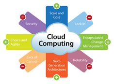 Online ERP Software and Web Based Accounting Software On-Demand Getting Growth Happen Types Of Cloud Computing, Cloud Computing Services, Cisco Certifications, Accounting Software, Business Software, Software Testing, Business Company, Online Business, Computer Technology