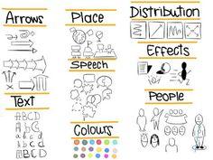 colegio3punto0: Visual thinking en el aula. ¡Mejora su experiencia!