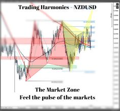 Harmonic Trading - $NZDUSD with successful harmonic patterns approaching the next one. Will you trade it? Subscribe  www.themarketzone.net