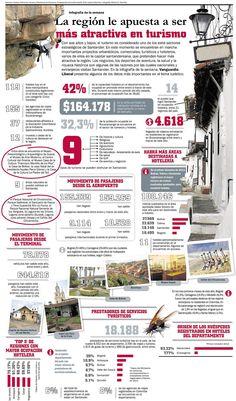 Santander incrementa su apuesta por el Turismo #infografia #infographic #tourism Smart City, Marketing Jobs, Travel And Tourism, Spanish, Curiosity, Recycling, Internet, Graphics, History