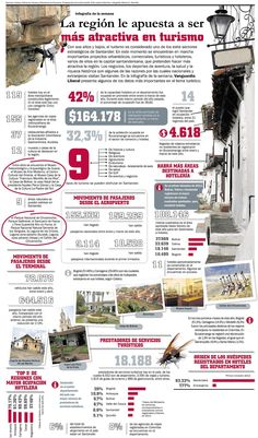 Santander incrementa su apuesta por el Turismo #infografia #infographic #tourism