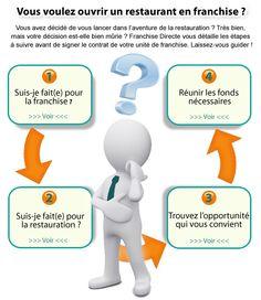 Vous voulez ouvrir un restaurant en franchise ?   FranchiseDirecte.fr #franchise