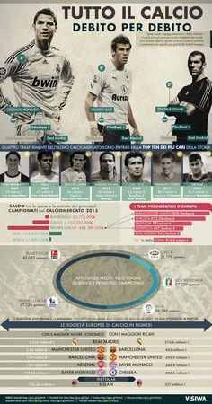 Infographic: $occer, design rebenunes.com