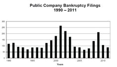 #MilwaukeeBankruptcyAttorney Bankruptcy Research Research, Debt, Milwaukee, Chart, How To Plan, Search