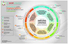 Speaking at #TMAengage on using the employee lifecycle as your roadmap for engagement. Here's my session handout! pic.twitter.com/nO9de662cC