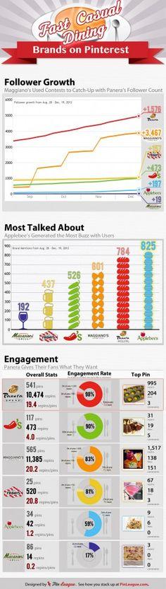 Top Fast-Casual Restaurants on Pinterest Infographic via @PinLeague Team  | Restaurant and Hospitality Marketing | Social Media Marketing |