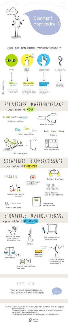 Comment apprendre ? visuel auditif kinesthésique French Teacher, Teaching French, Education Positive, Kids Education, Study Help, Study Tips, French Classroom, Instructional Design, Study Motivation
