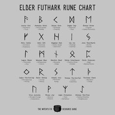 Grimoire — The Witch's Fix Wiccan Runes, Elder Futhark Runes, Wiccan Spell Book, Witch Spell, Pagan Witch, Viking Runes, The Witch, Viking Rune Tattoo, Runes Meaning