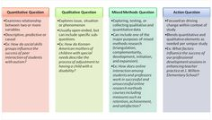 Quantitative, qualitative, mixed methods, and action research questions