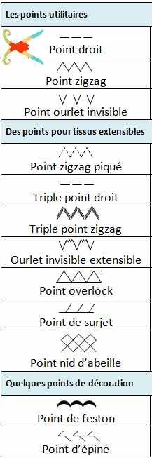 Principaux points