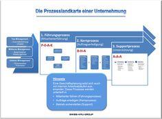 businessplan-online.ch - Prozesslandkarte