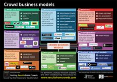 Crowd Business Models | Getting Results From Crowds via @Ross Dawson