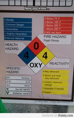 Now You Know The Fire Hazard Signs