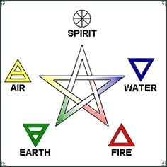The four elements of Earth, Air, Fire, and Water, are very important for most Wiccans. A fifth element, Ether/Spirit/Akasha, is also used in many Wiccan traditions. These elements are symbolic of…