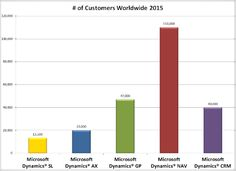 How Many Companies Use Microsoft Dynamics ERP? Updated 2015 - ERP Software Blog