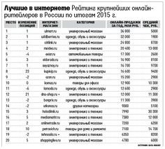 [2015] Top-20 E-Commerce websites in Russia: number in ranking, change, domain, category, online sales annually in millions of RUB, average bill.