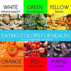 Mat och färger samt vad de säger om näringen.